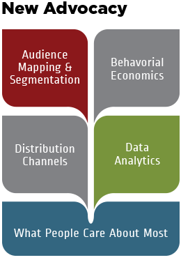 New Advocacy is Audience Mapping & Segmentation, Distribution Channels, Data Analytics, Behavioral Economics, and What People Care About Most